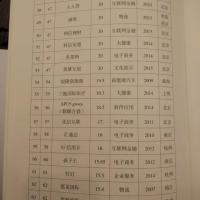 人人贷再度上榜中国独角